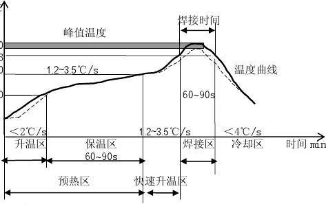 秒懂连接器回流焊的热翘曲原理及现象「轩业」